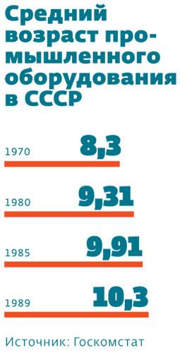 Средний возраст промышленного оборудования в СССР