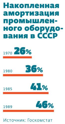 Накопленная амортизация промышленного оборудования в СССР