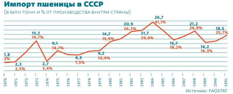 Импорт пшеницы в СССР