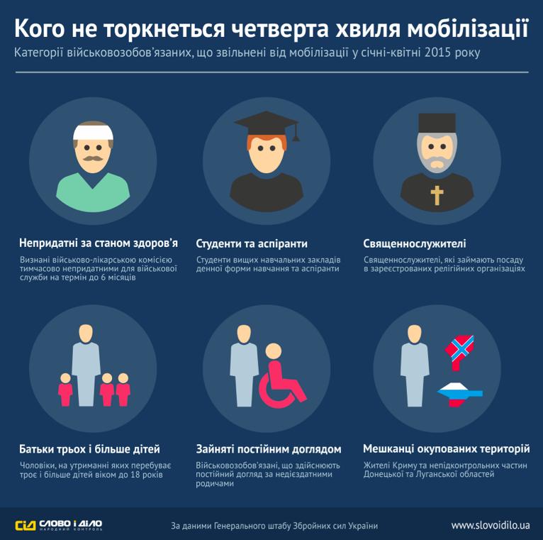 Стало известно, кто не пойдет в армию при мобилизации-2015 - Инфографика