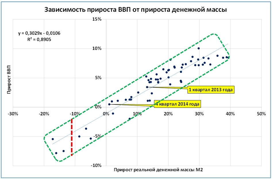 Исходные данные: Росстат, ЦБ, расчеты автора. Каждая точка соответствует кварталу (данные с 1 кв. 1998 по 4 кв. 2014, использованы скользящие 4 квартальные средние показателей).