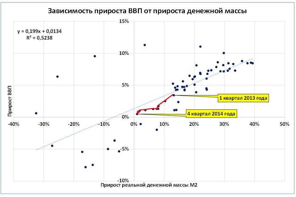 Исходные данные: Росстат, ЦБ. Расчеты автора. Каждая точка соответствует кварталу (данные с 1 кв. 1998 по 4 кв. 2014, использованы скользящие 4 квартальные средние показателей)