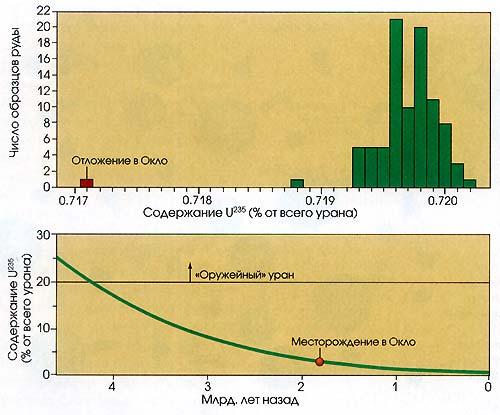 """Атомы урана-235 составляют около 0,720% естественного урана. Поэтому, когда рабочие обнаружили, что уран из карьера Окло содержал чуть больше 0,717%, они были удивлены, Этот показатель действительно существенно отличается от результатов анализа других образцов руды урана (вверху). Видимо, в прошлом отношение урана-235 к урану-238 было намного выше, так как период полураспада урана-235 намного короче. В подобных условиях становится возможной реакция расщепления. Когда 1,8 млрд, лет назад сформировались урановые залежи в Окло, естественное содержание урана-235 составляло около 3%, как и в топливе для ядерных реакторов. Когда примерно 4,6 млрд. лет назад сформировалась Земля, соотношение превышало 20%, то есть уровень, при котором уран сегодня считается """"оружейным""""."""