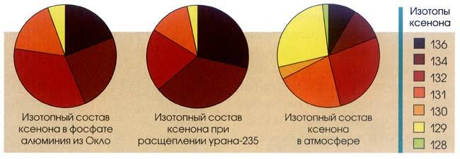 Ксенон, извлечённый из зёрен фосфата алюминия в образце из Окло, оказался любопытного изотопного состава (слева), не соответствующего тому, что получается при расщеплении урана-235 (в центре), и не похож на изотопный состав атмосферного ксенона (справа). Примечательно, что количества ксенона-131 и -132 выше, а количества -134 и -136 ниже, чем следовало ожидать от расщепления урана-235. Хотя эти наблюдения вначале весьма озадачили автора, позже он понял, что они содержали ключ к пониманию работы этого древнего ядерного реактора.