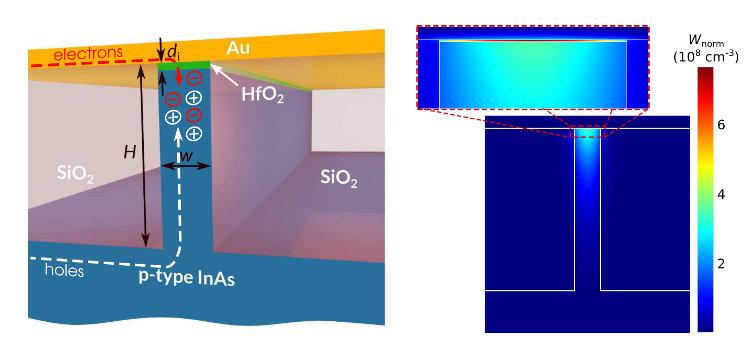 Рис.1. Активный гибридный плазмонный волновод