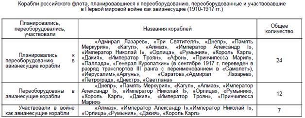 таблица введения в строй авианосцев России